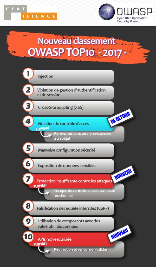 classement owasp 2017 sécurité appli web