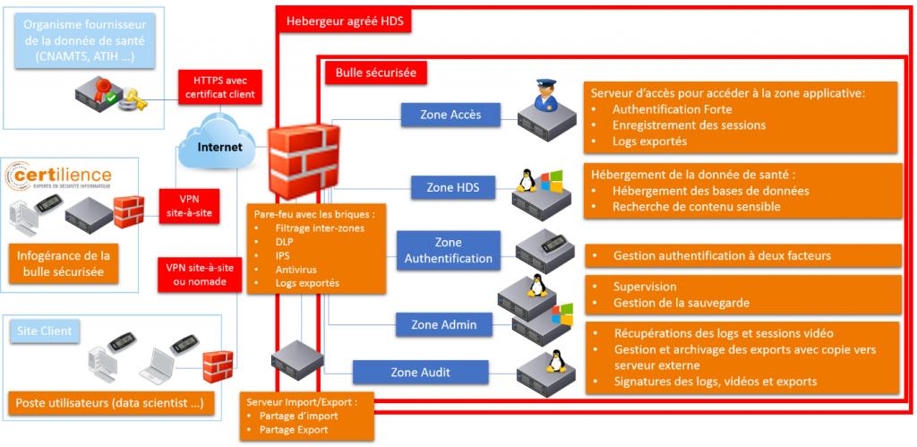 architecture de la bulle sécurisée Certilience + OVH