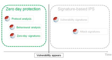 tableau des protection zero-day et des protection basées sur une surveillance temps réel