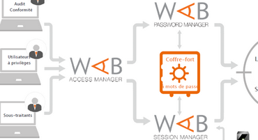Wallix Certification Premier et wallix bastion manager