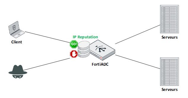profil de réputation d'IP par base de données géré par fortiADC
