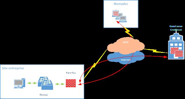 sécuriser les flux nomades avec une solution SASE proxy web