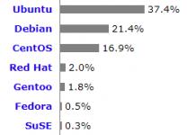 distribution-ubuntu-pour-serveurs-web