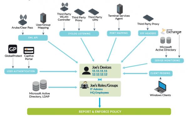 Terminaux de Joe – Fonctions/groupes de Joe – Admin. TI – Employés du siège – Microsoft Active Directory, LDAP – Authentification de l'utilisateur – GlobalProtect – Portail captif – API XML - Aruba/Clear Pass – Cartographie utilisateur/groupe – Ecoute Syslog – Contrôleur WLAN tiers – Serveur proxy tiers – VPN tiers – Cartographie du port – Agent de services du terminal – Serveur proxy tiers – En-têtes XFF – Serveur proxy tiers – Microsoft Active directory – Surveillance du serveur – Vérification du client – Clients Windows