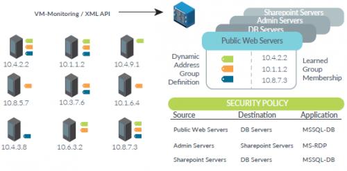 groupes de distribution dynamiques - firewall utm palo alto