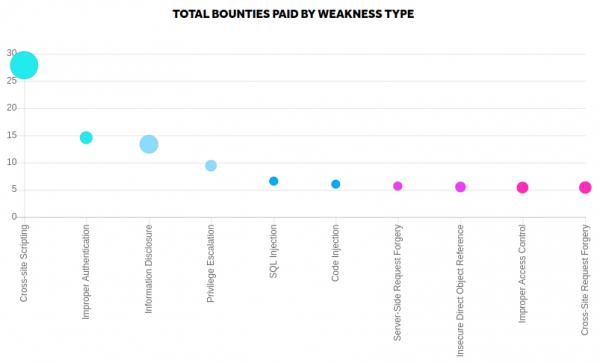 type de vulnérabilités reportées par la plateforme bug bounty hackerone.com : les XSS sont en tête