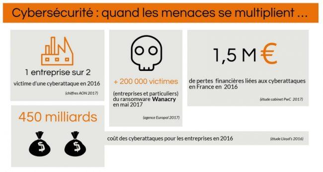 infographie cybersécurité, au coeur des enjeux des entreprises, infographie sur les menaces