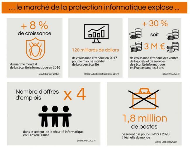 infographie cybersécurité, au coeur des enjeux des entreprises, infographie sur le phishing et la sensibilisation