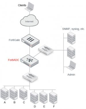 load balancing fortiADC