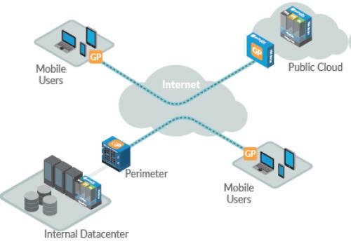 passerelles externes GlobalProtect - VPN - palo alo