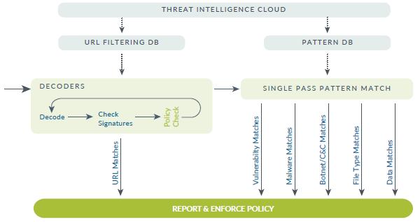 Prévention des menaces - threat intelligence cloud - firewall utm palo alto networks - le pare-feu nouvelle génération