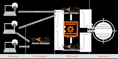 coffre-fort Wallix dans l'infrastructure avec Access Manager