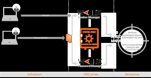 coffre-fort Wallix dans l'infrastructure sans Access Manager