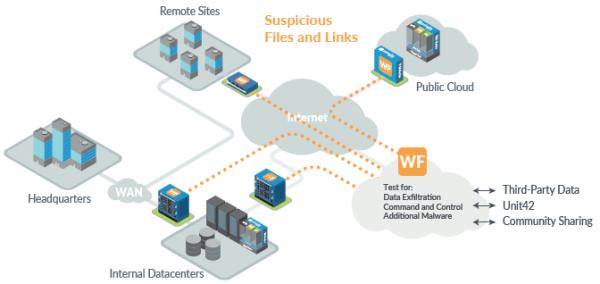 threat intelligence cloud - palo alto networks - pare-feu nouvelle génération