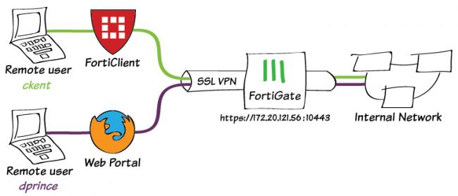 VPN SSL inclu dans le pare-feu Fortigate de fortinet